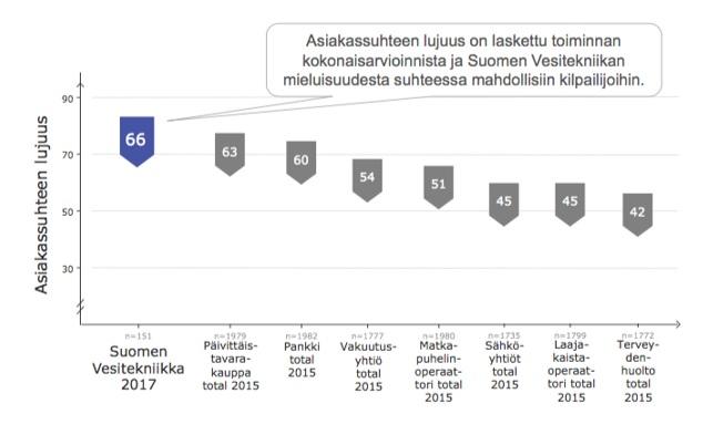 Suomen Vesitekniikan keskiarvotulokset palveluista